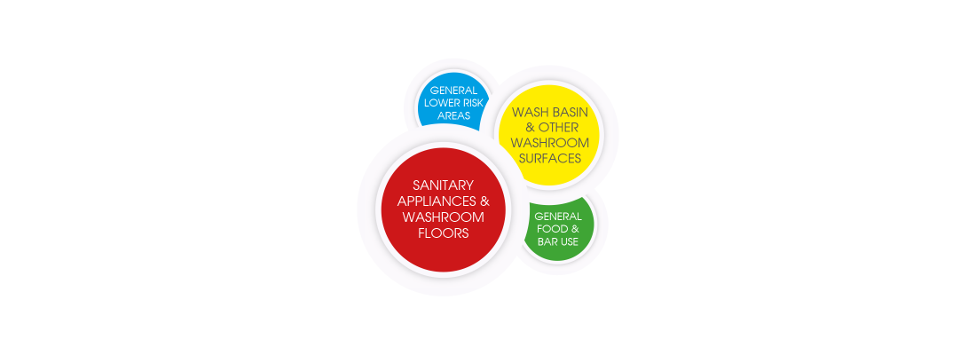 Colour Coded | Clean | Janitorial | HACCP